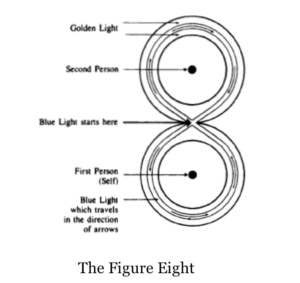 figure eight exercise