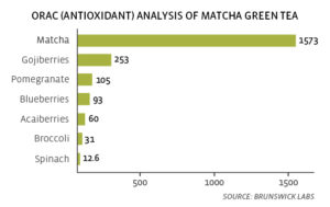 matcha tea benefits 2